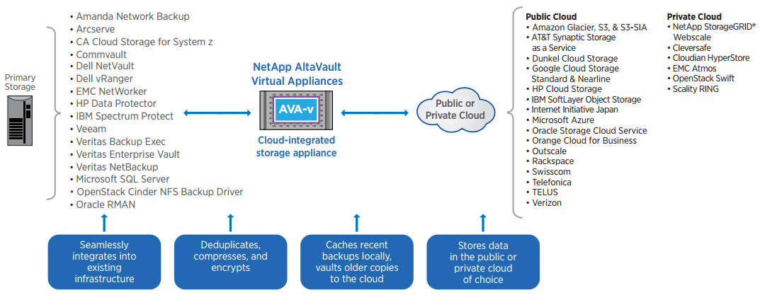NetApp AltaVault provides seamless integrations with existing applications and cloud service providers.