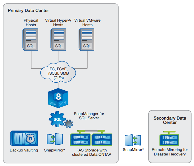 NetApp solution for Microsoft SQL Server
