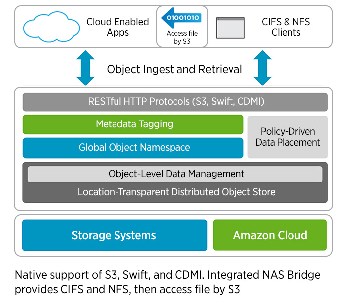 The NetApp StorageGRID Webscale object storage software offers massive scalability while providing policy-driven data management to meet customer requirements.